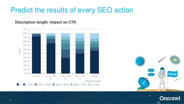 Predicting the Impact of Technical SEO changes